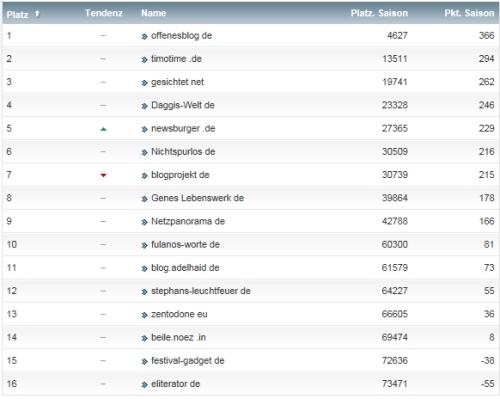 netzliga Saison 2014/15 29.Spieltag