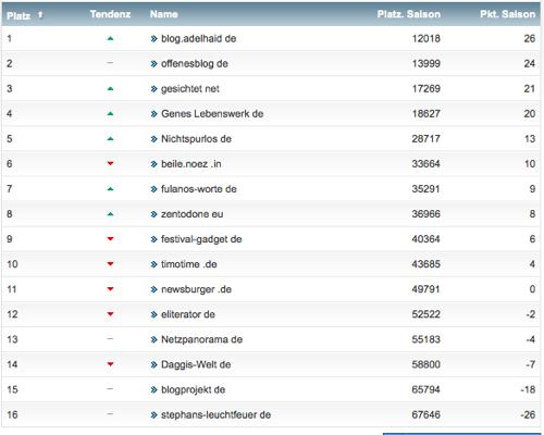 netzliga Saison 2014/15 2.Spieltag