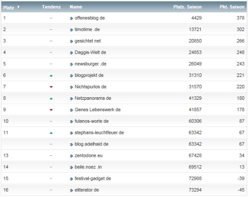netzliga Saison 2014/15 30.Spieltag