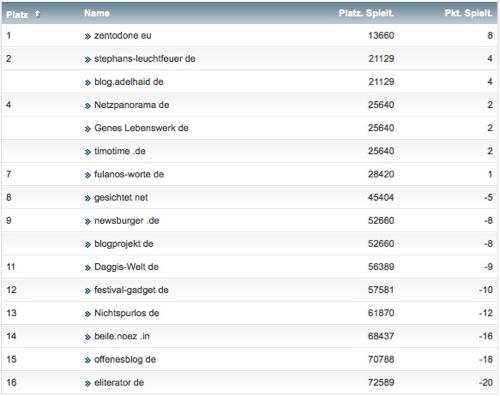 netzliga Saison 2014/15 32.Spieltag