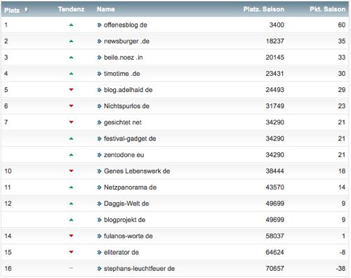 netzliga Saison 2014/15 3.Spieltag