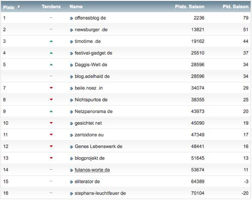 netzliga Saison 2014/15 4.Spieltag