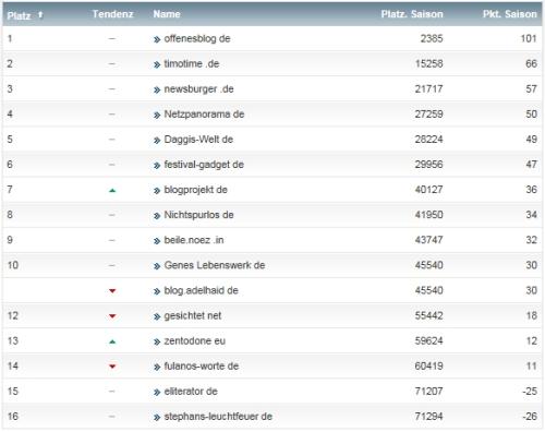 netzliga Saison 2014/15 6.Spieltag