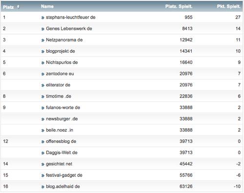 netzliga Saison 2014/15 8.Spieltag