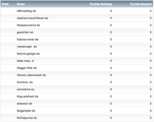 netzliga 2014/15 Blog Teilnehmerliste