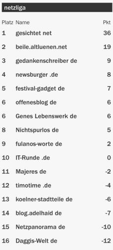 netzliga Saison 2015/16 10.Spieltag