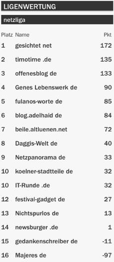netzliga Saison 2015/16 11.Spieltag