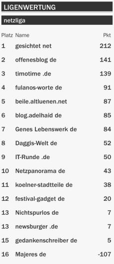 netzliga Saison 2015/16 12.Spieltag