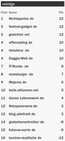 netzliga Saison 2015/16 14.Spieltag
