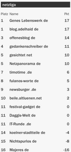 netzliga Saison 2015/16 15.Spieltag