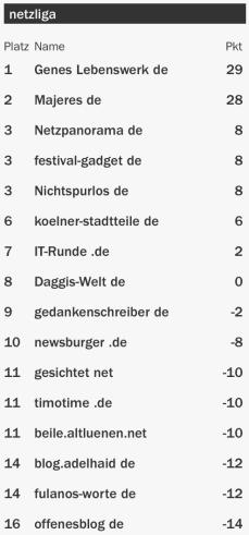 netzliga Saison 2015/16 16.Spieltag