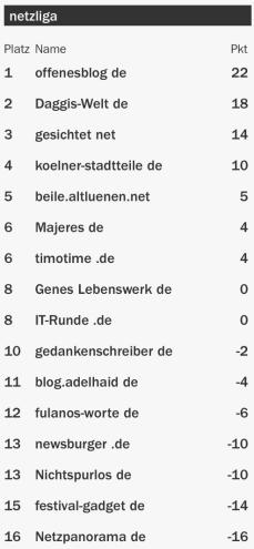 netzliga Saison 2015/16 17.Spieltag