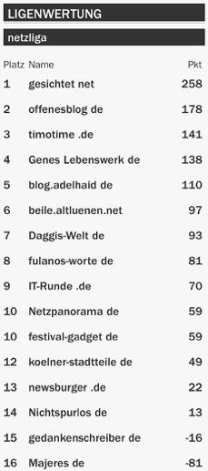 netzliga Saison 2015/16 18.Spieltag