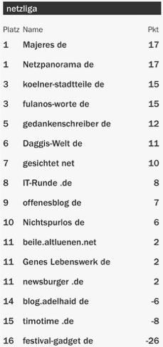 netzliga Saison 2015/16 19.Spieltag