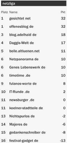 netzliga Saison 2015/16 20.Spieltag