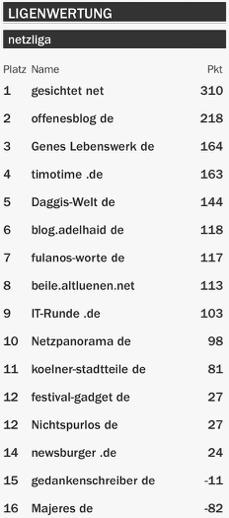 netzliga Saison 2015/16 21.Spieltag