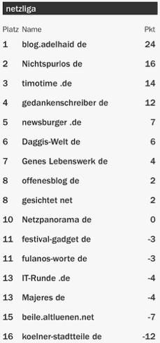 netzliga Saison 2015/16 23.Spieltag
