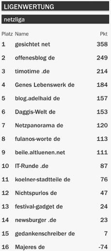 netzliga Saison 2015/16 24.Spieltag