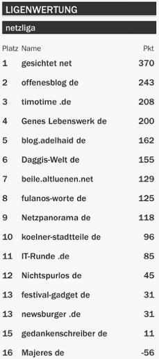 netzliga Saison 2015/16 25.Spieltag