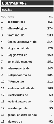 netzliga Saison 2015/16 27.Spieltag
