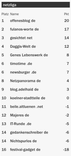 netzliga Saison 2015/16 2.Spieltag