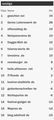 netzliga Saison 2015/16 3.Spieltag