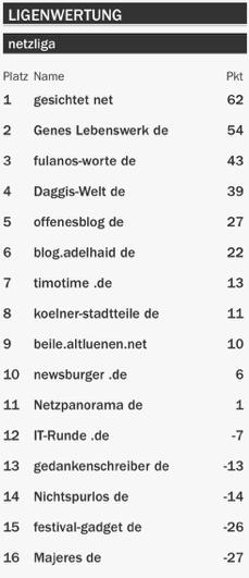 netzliga Saison 2015/16 4.Spieltag