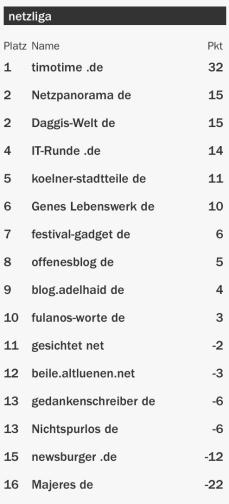netzliga Saison 2015/16 5.Spieltag