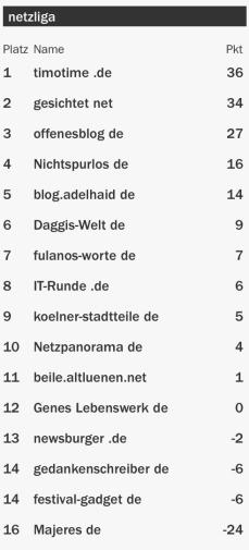 netzliga Saison 2015/16 8.Spieltag