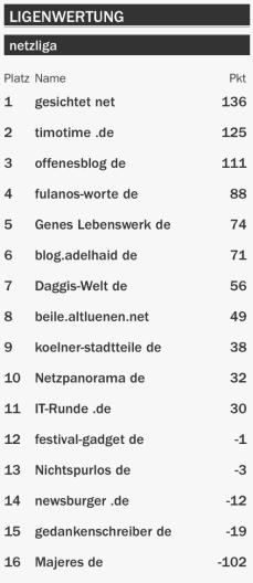 netzliga Saison 2015/16 9.Spieltag