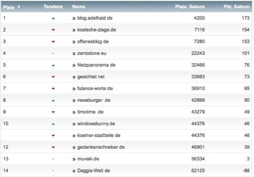 netzliga Saison 2016/17 11. Spieltag