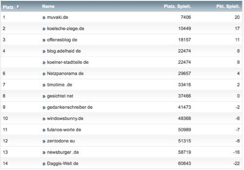 netzliga Saison 2016/17 6. Spieltag