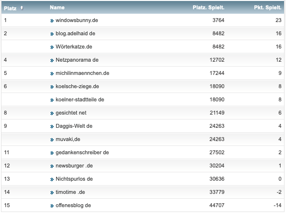 netzliga Saison 2018/19 23. Spieltag