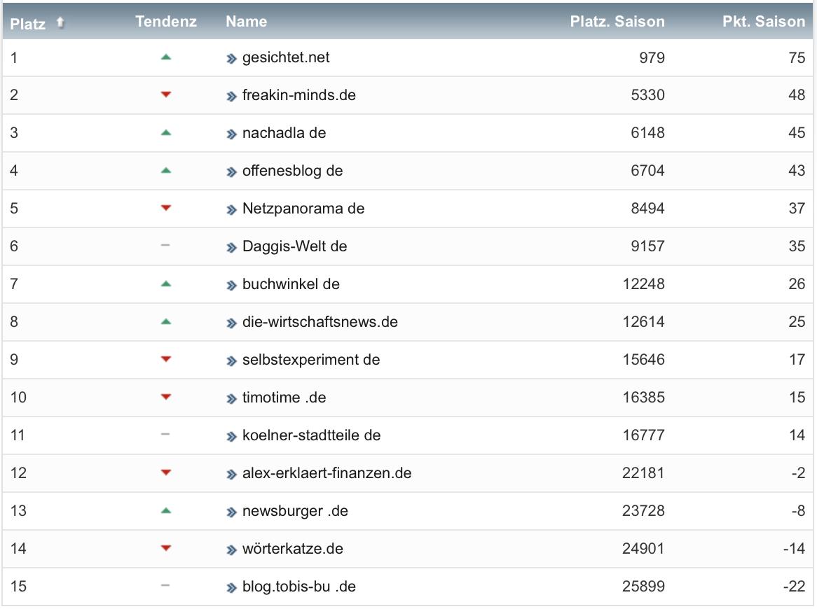 netzliga Saison 2021/22 4. Spieltag