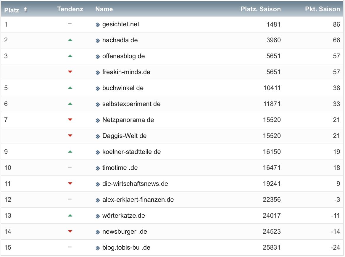 netzliga Saison 2021/22 5. Spieltag